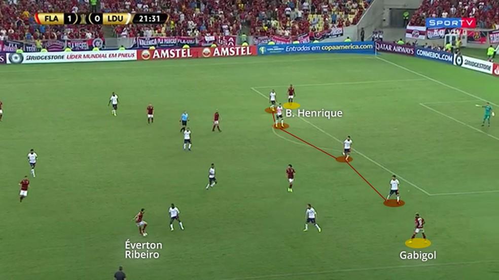 Profundidade do Flamengo contra a LDU. Observe o posicionamento de Gabigol e Bruno Henrique — Foto: Leonardo Miranda