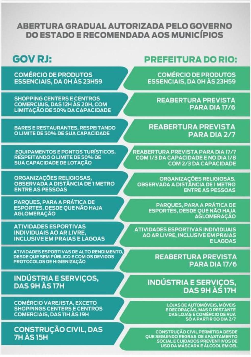Gráfico mostra diferenças nos esquemas de reaberturas da Prefeitura do Rio e do estado — Foto: Divulgação