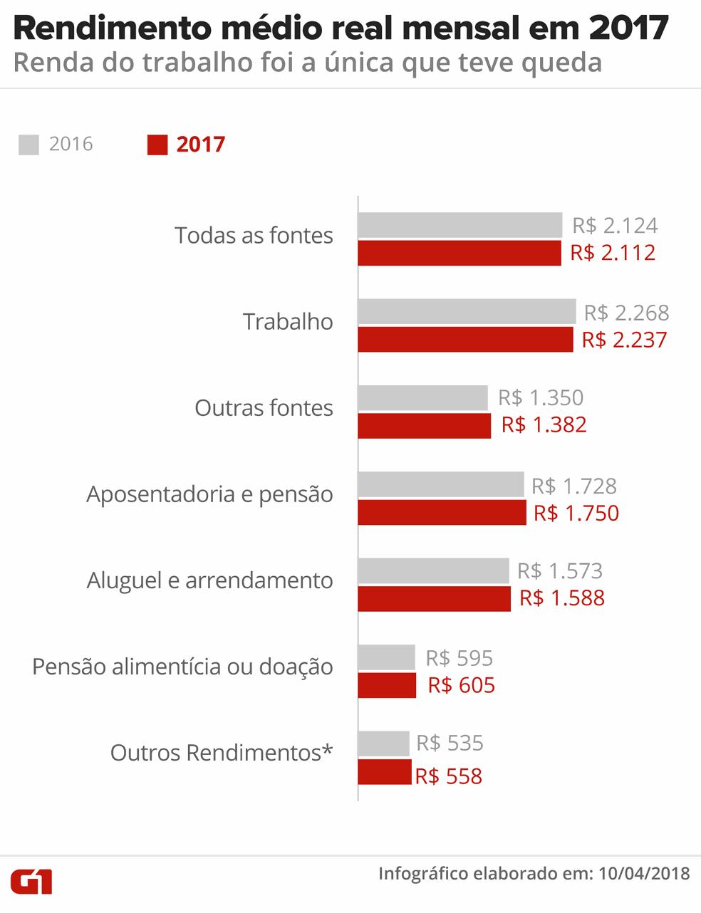 Rendimento médio mensal do brasileiro em 2017 (Foto: Ilustração: Roberta Jaworski/G1)