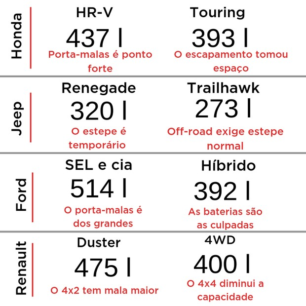 Comparativo entre os porta-malas (Foto: Divulgação)