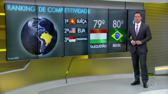 Brasil fica atrás de Tajiquistão em ranking de competitividade
