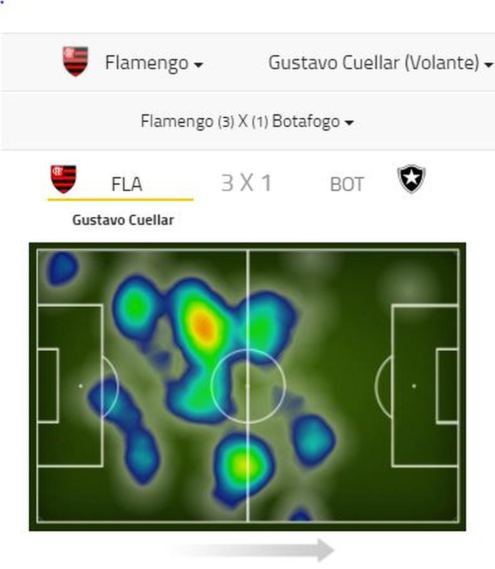 Contra o Botafogo Cullar pouco passou da intermediria ofensiva Foto Site Footstats