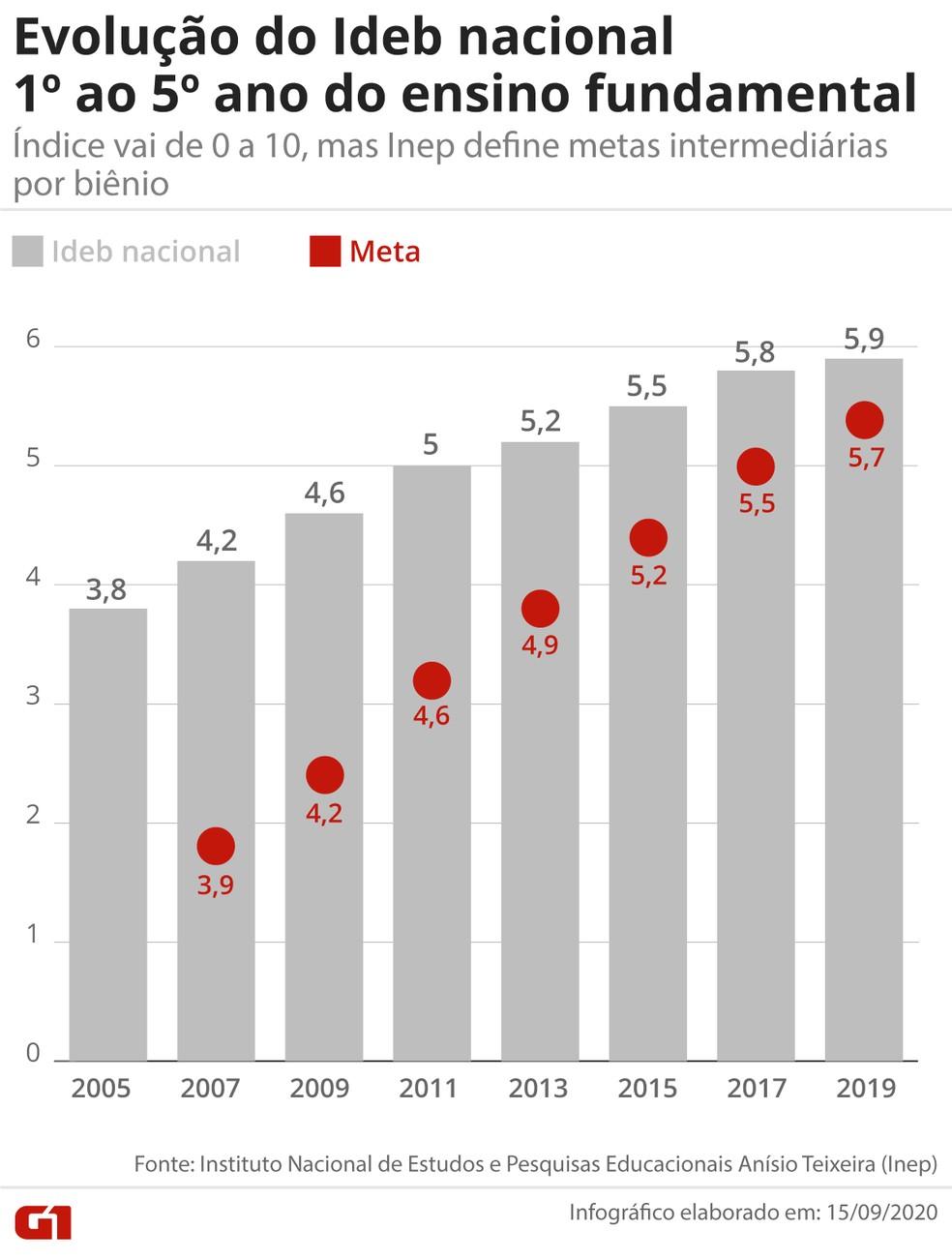 Ideb 2019 do Ensino Fundamental: o Brasil bateu a meta para os primeiros anos de aprendizagem (até o 5ª ano) pela sétima vez seguida, desde que o índice foi criado em 2005, com edição a cada dois anos.  — Foto: Infografia/G1