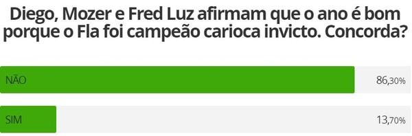 Na luta pela Sul-Americana: em enquete, maioria não se contenta só com Carioca