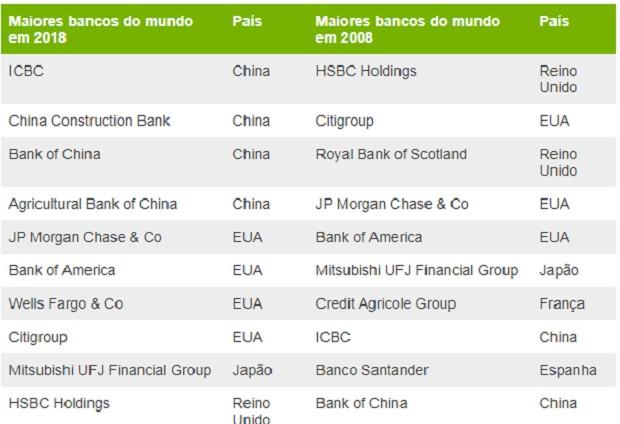 Quadro bancos - crise mundial - bbc (Foto: BBC)