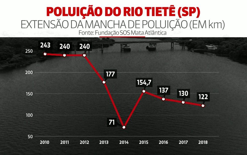Veja a evolução da mancha de poluição do Rio Tietê — Foto: GloboNews/Reprodução