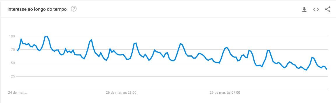 O volume de pesquisas de brasileiros no Google pelo novo coronavírus, entre 24 e 31 de março