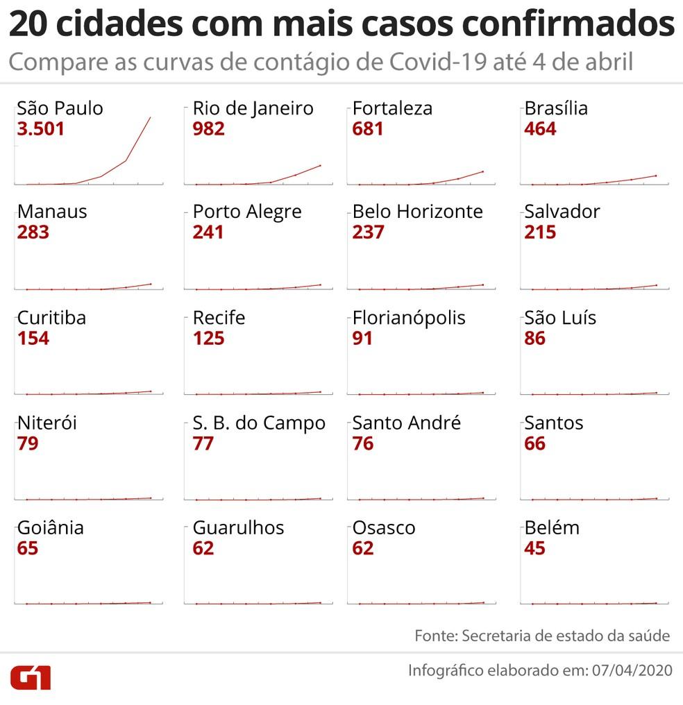 Compare as curvas de transmissão de Covid-19 nas 20 cidades com mais casos até 4 de abril — Foto: Arte/G1