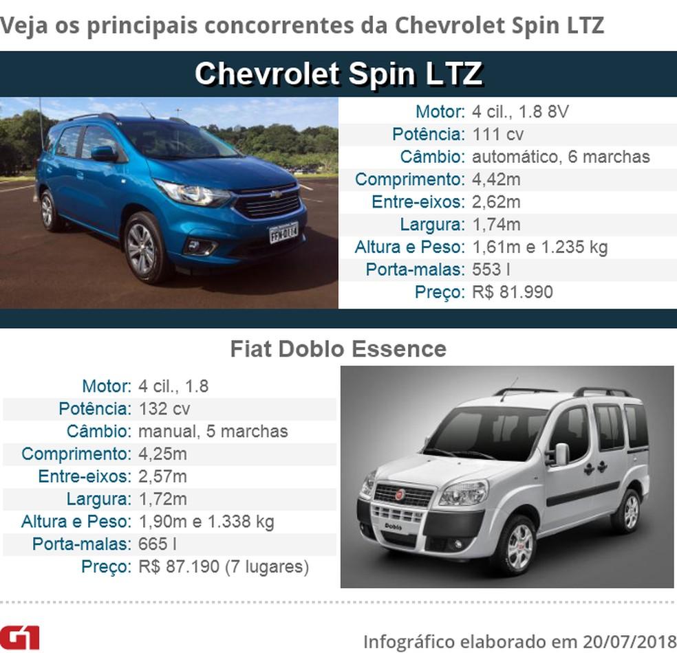 Tabela de concorrentes da Chevrolet Spin — Foto: Fotos: André Paixão/G1 e divulgação