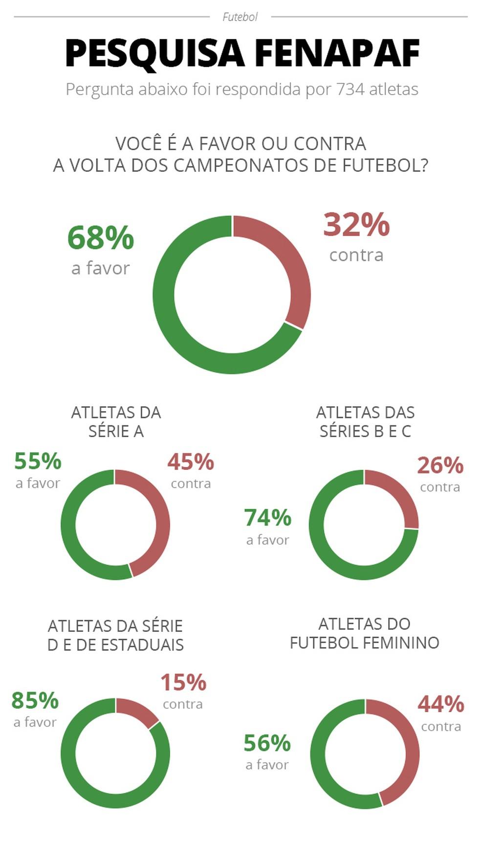 Em pesquisa, 68% dos atletas são favoráveis à volta do futebol — Foto: Infoesporte