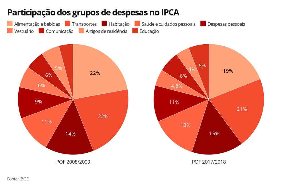 Participação dos grupos de despesas no IPCA — Foto: Economia G1