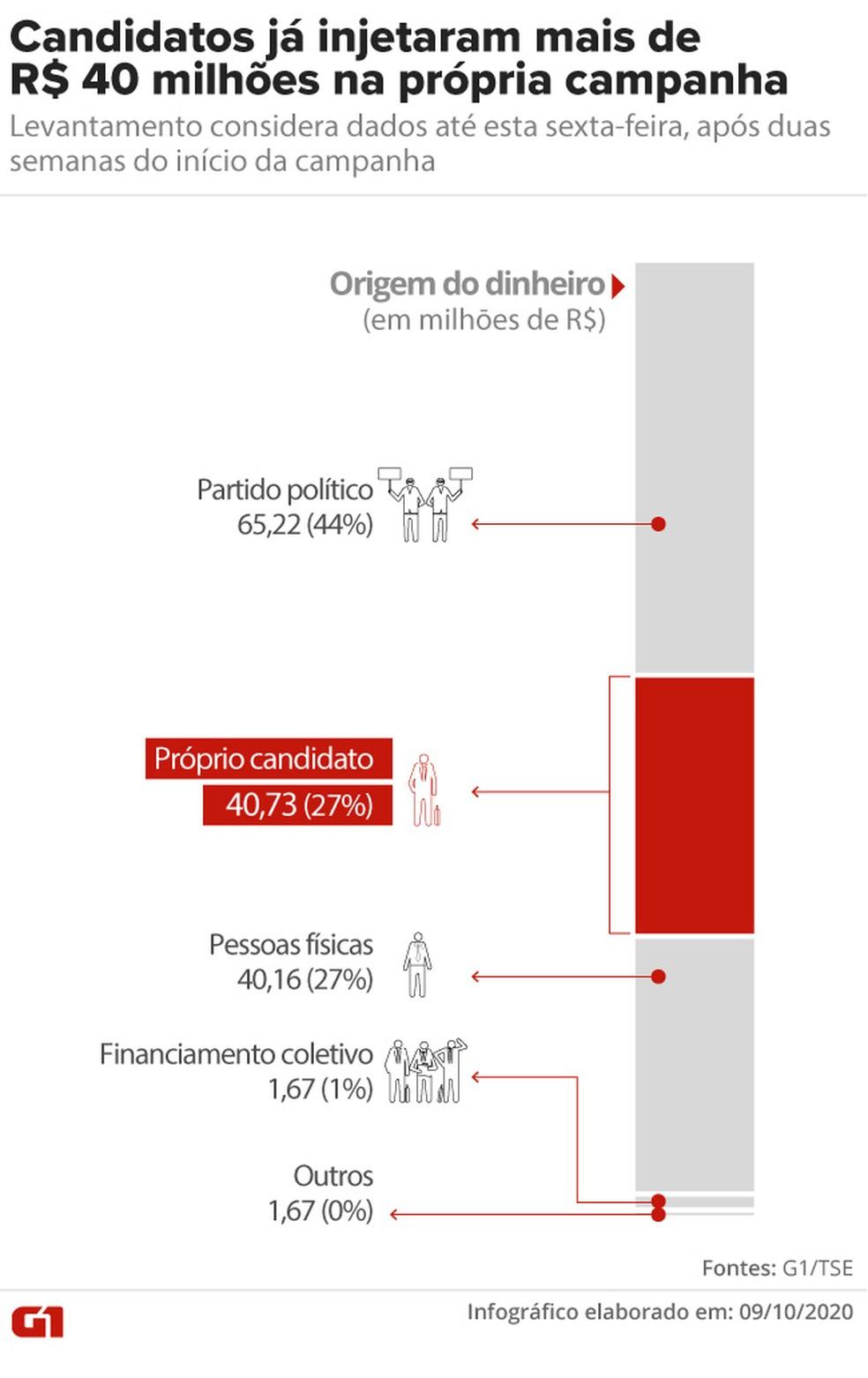 Candidatos já injetaram mais de R$ 40 milhões na própria campanha: levantamento considera dados até esta sexta-feira, após duas semanas do início da campanha — Foto: Aparecido Gonçalves / G1