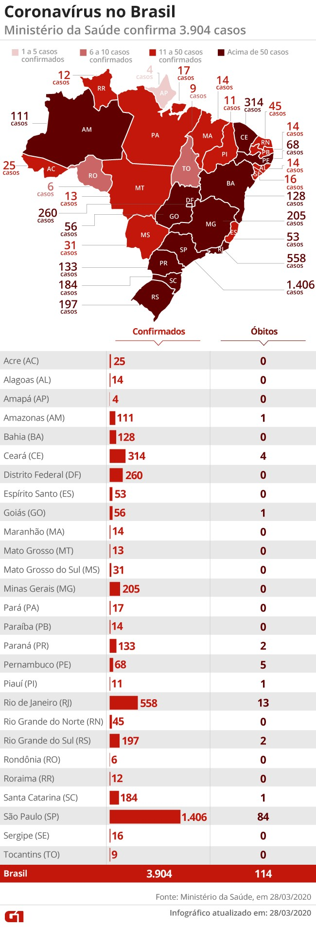 Brasil tem 114 mortes e 3.904 casos confirmados de coronavírus, diz ministério