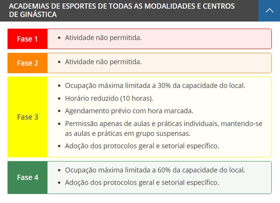Regras para o funcionamento de academias disponíveis no site do Plano São Paulo nesta segunda (30). — Foto: Divulgação/Governo de São Paulo