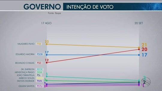 Pesquisa Ibope em Sergipe: Valadares,21%;Belivaldo Chagas, 20% e Eduardo Amorim 17%