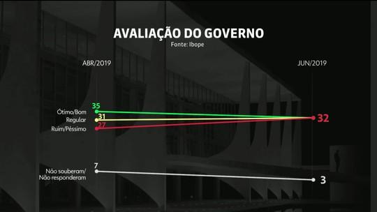 Ibope divulga pesquisa de avaliação do governo Bolsonaro
