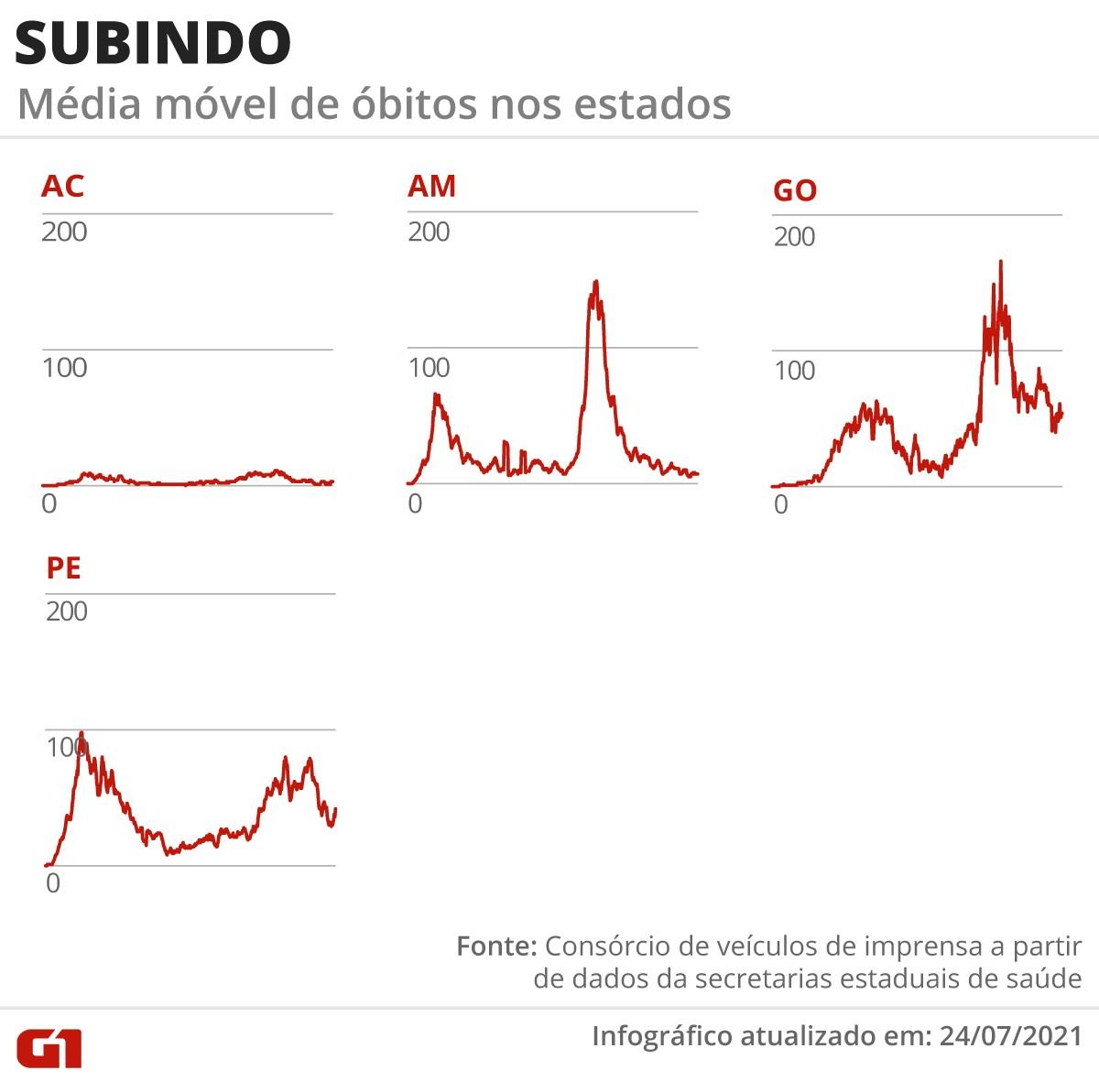 Brasil se aproxima de 550 mil mortes por Covid