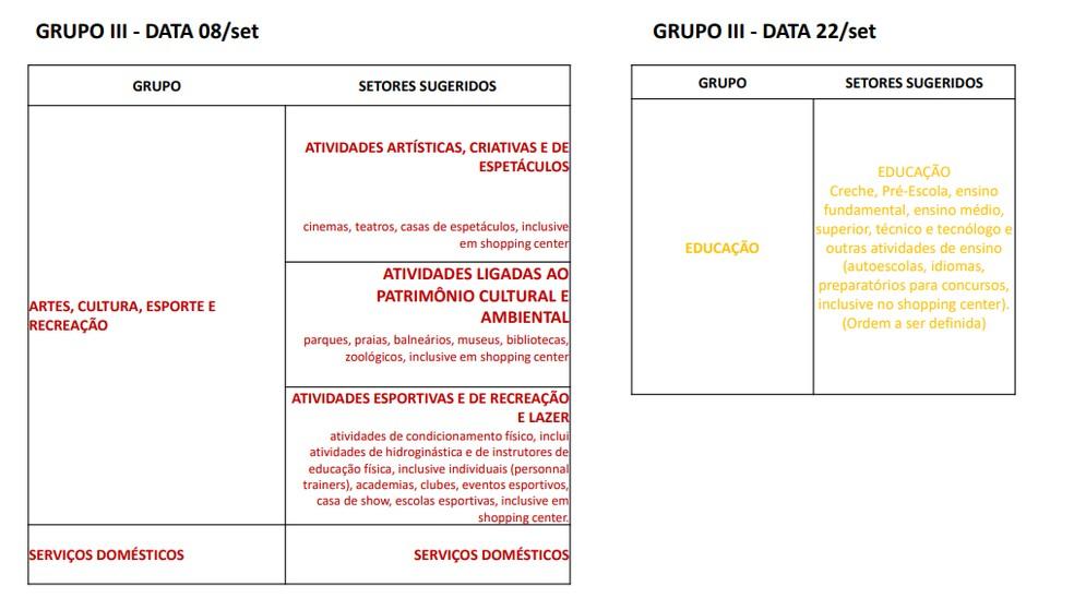 Terceiro grupo de atividades previsto para retomada das atividades econômicas no Piauí  — Foto: Divulgação