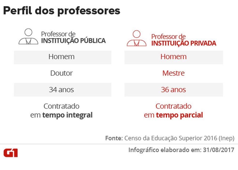 perfil professores - Número de novos alunos em cursos superiores presenciais cai em 2016