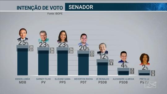 Pesquisa Ibope para o Senado no Maranhão: Edison Lobão, 25%; Sarney Filho, 23%; Eliziane Gama, 23%