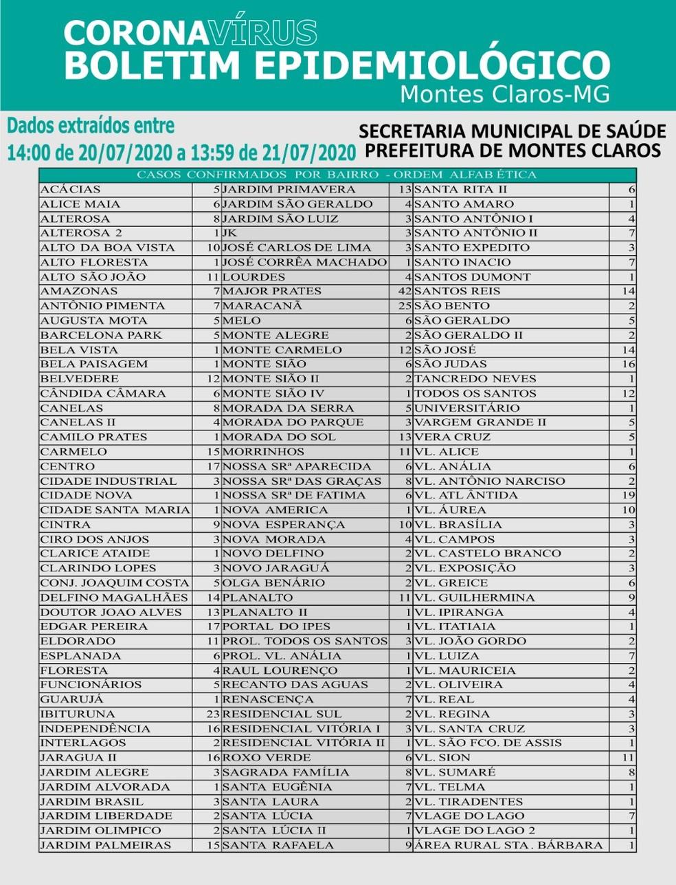 Distribuição do casos da Covid-19 nesta terça (21) — Foto: Prefeitura de Montes Claros