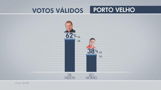 Ibope, votos válidos: Dr. Hildon, 62% e Léo Moraes, 38%