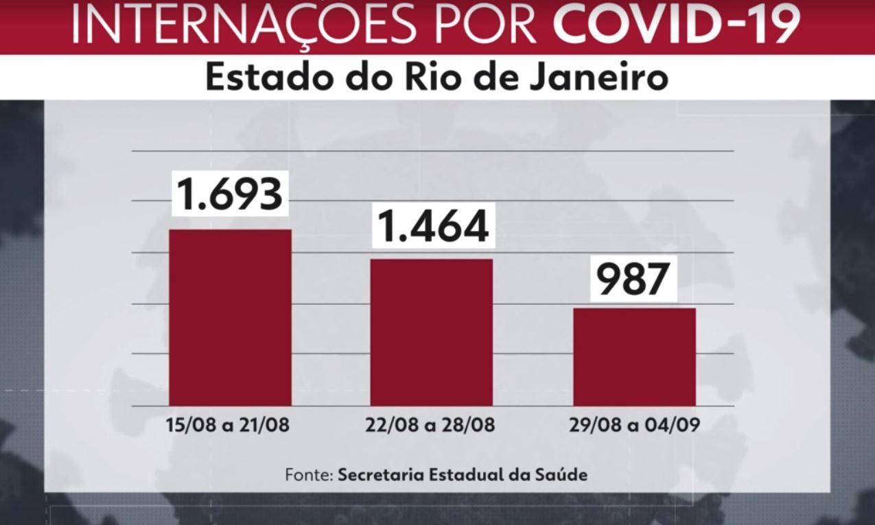Prefeitura do Rio diz que não vai reduzir de 12 para oito semanas o intervalo de aplicação da vacina Pfizer