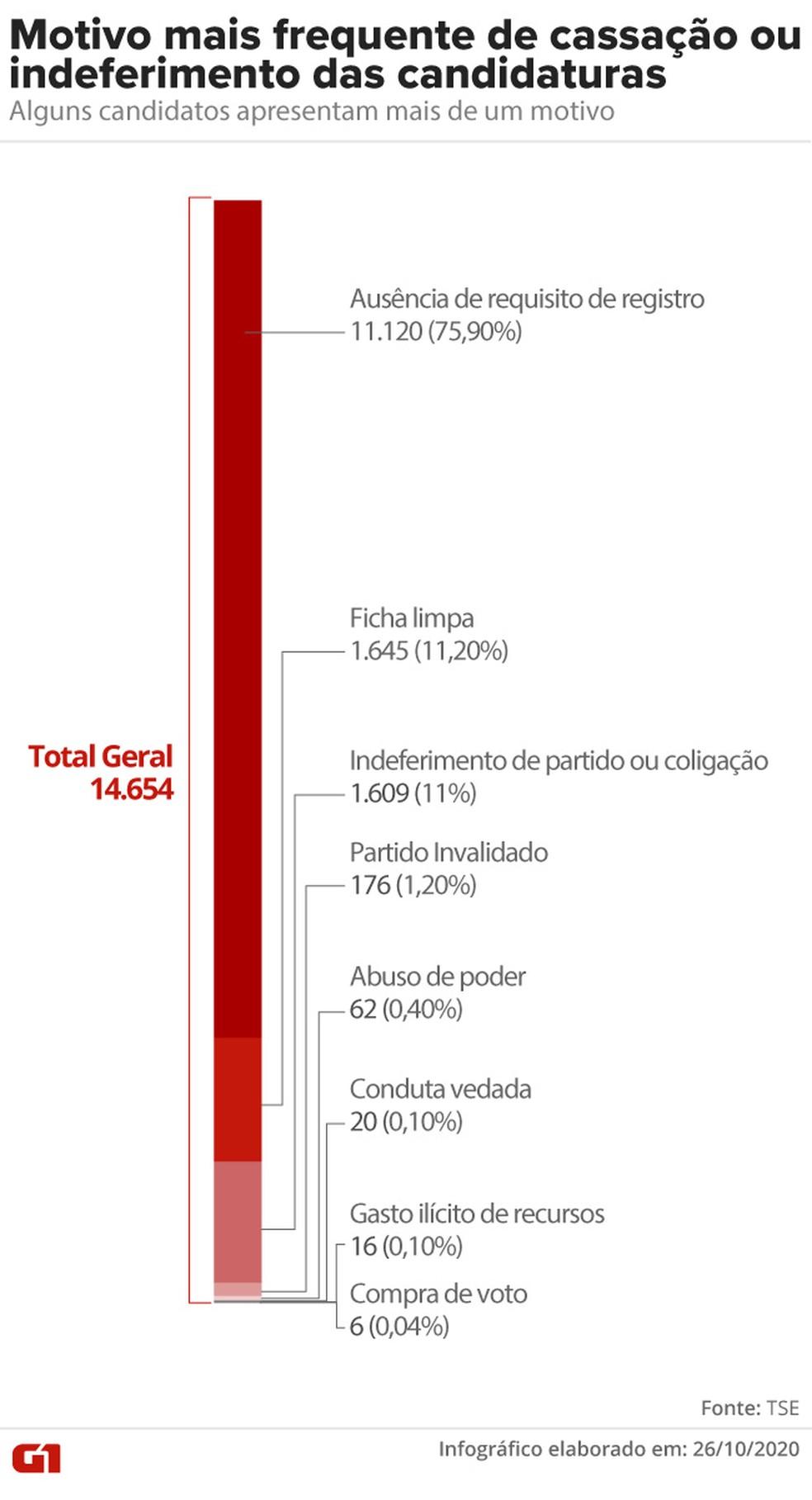 Principais motivos de indeferimento — Foto: Aparecido Gonçalves/G1