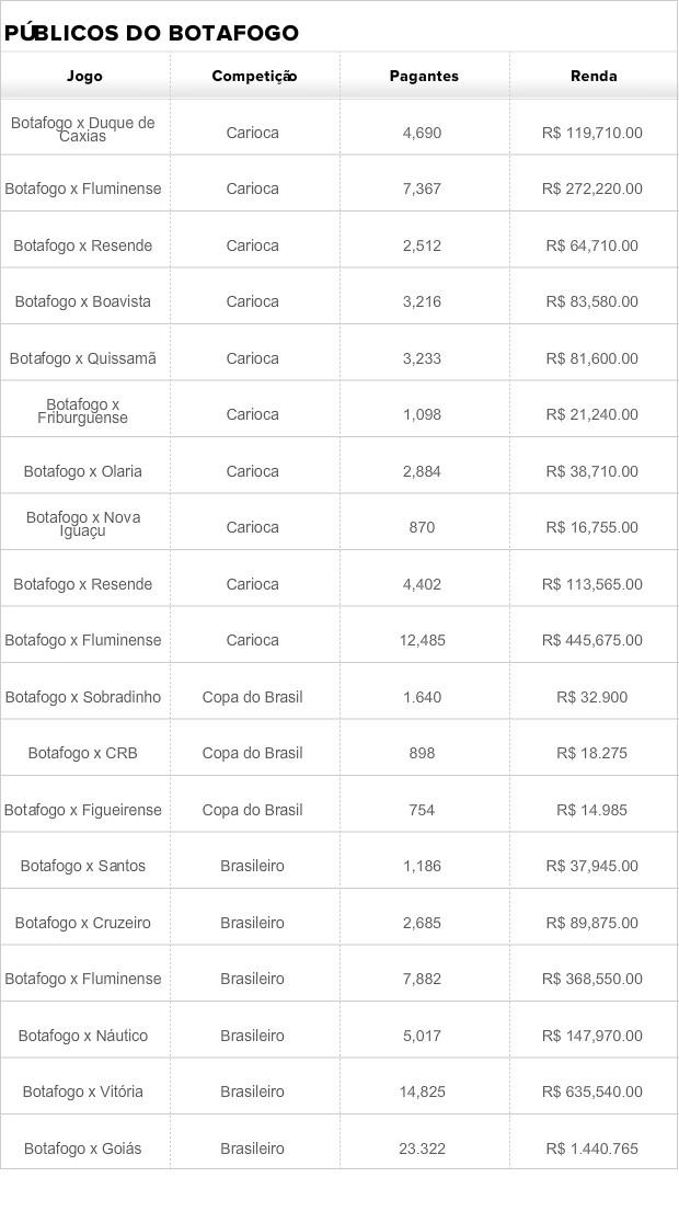 Tabela público Botafogo (Foto: Reprodução)