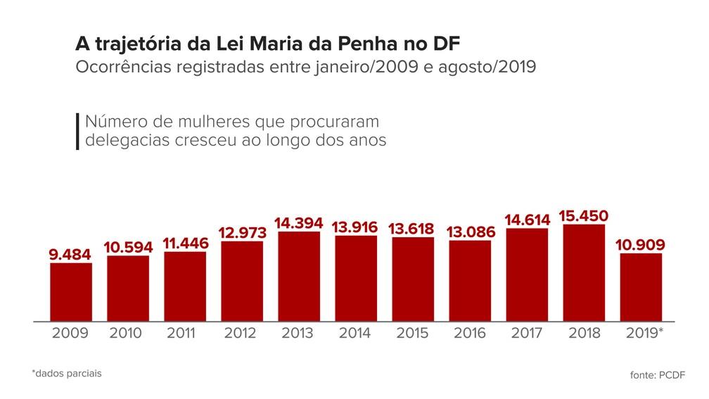 Gráfico mostra trajetória da Lei Maria da Penha no DF entre janeiro de 2009 e agosto de 2019 — Foto: Aline Avelino e Amanda Martins/Arte G1