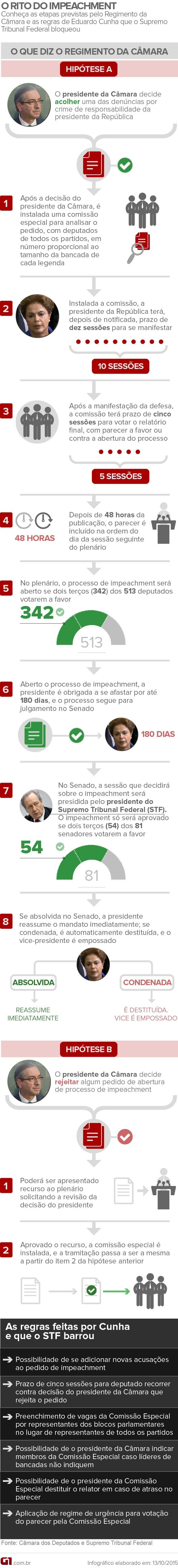 Arte Rito do Impeachment (Foto: Editoria de Arte / G1)
