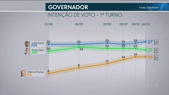 Datafolha divulga pesquisa de intenção de voto para o governo do estado