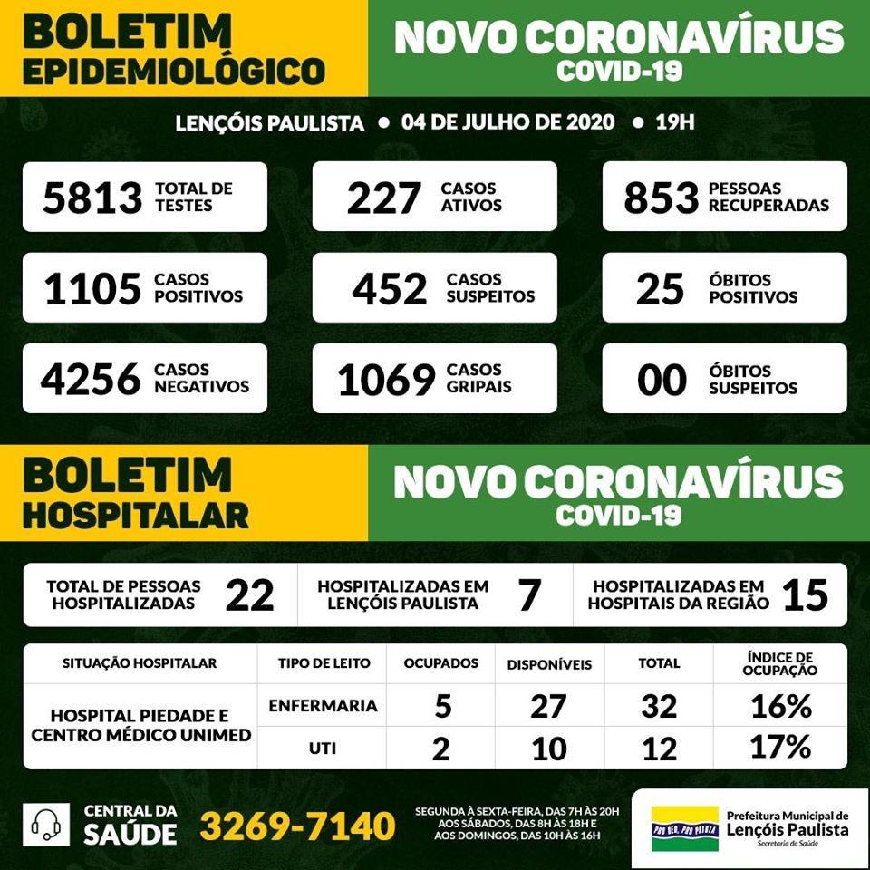 Mortes confirmadas por coronavírus nas regiões de Bauru e Marília neste sábado, 4 de sábado