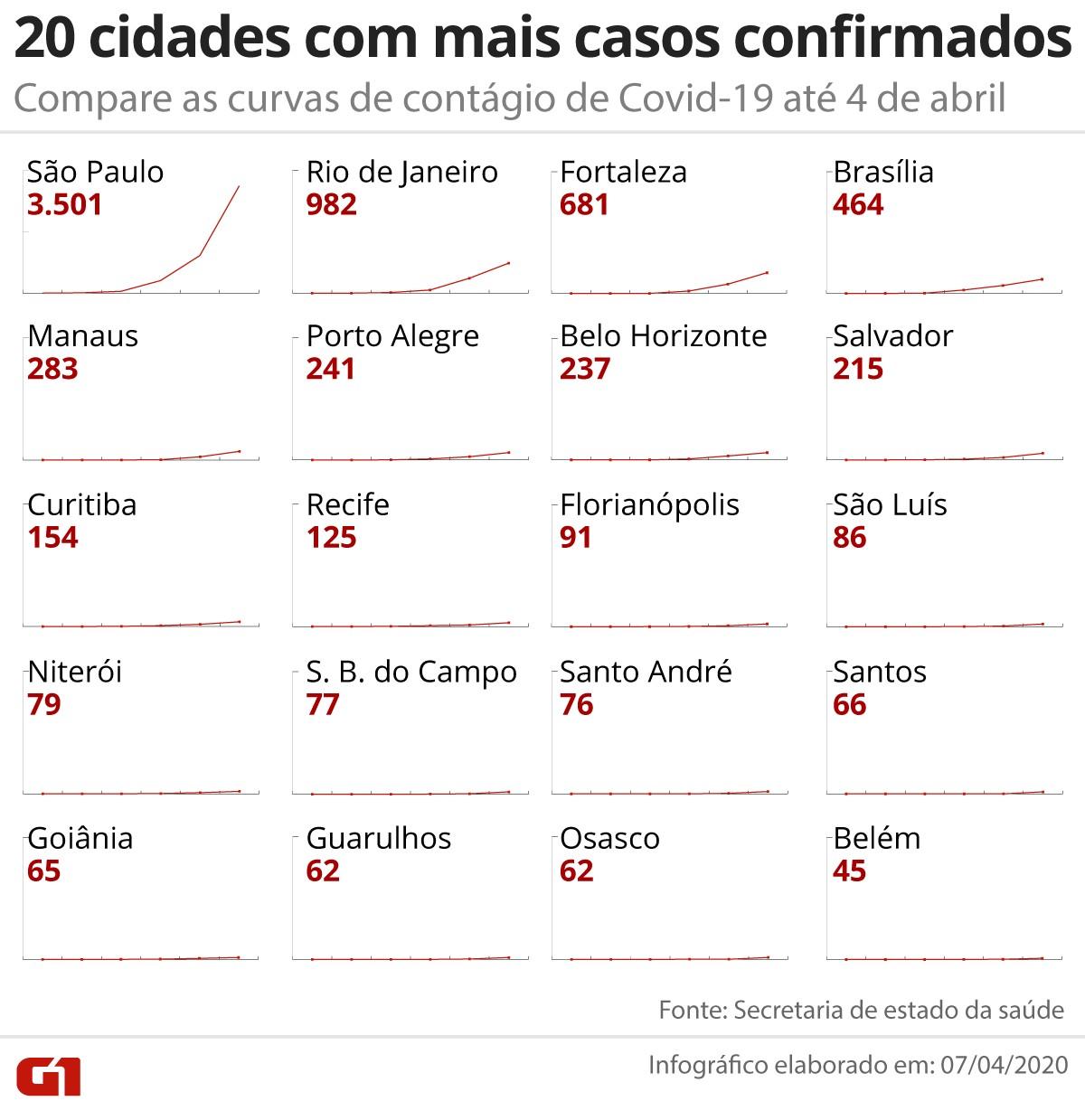 Curvas de contágio das 20 cidades brasileiras com mais casos de coronavírus