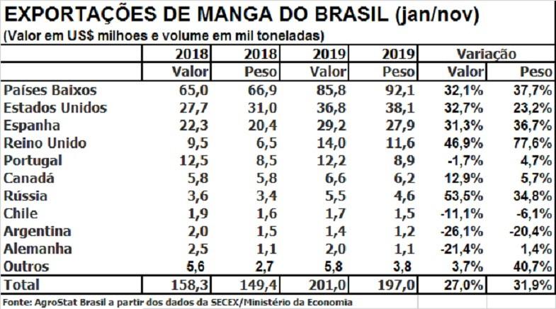 mangas do brasil (Foto: mangas do brasil)