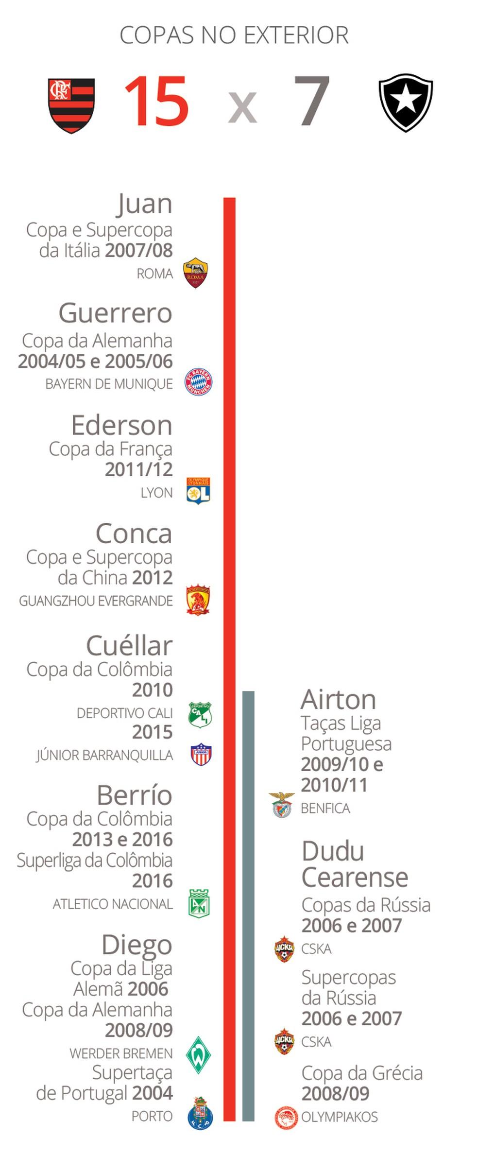 Fla tem mais que o dobro de Copas conquistadas no exterior (Foto: GloboEsporte.com)