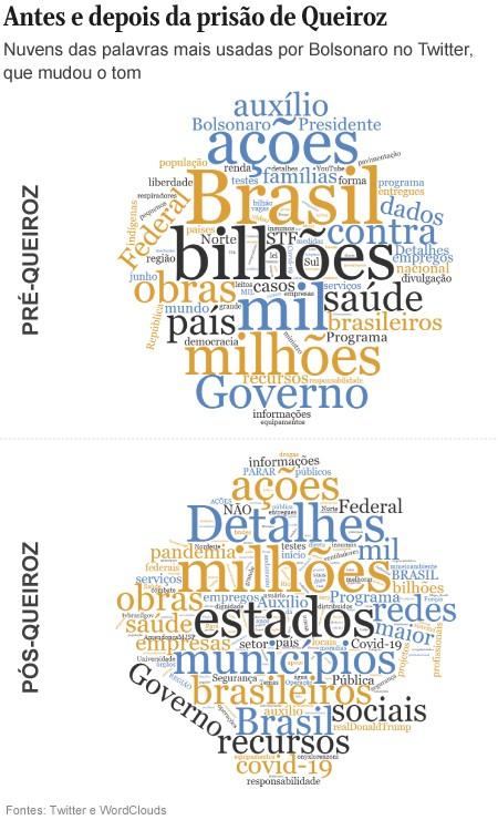 No Twitter, 'novo' Bolsonaro deixa críticas e ataques de lado