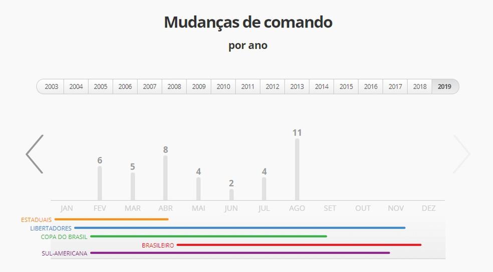 Trocas de técnicos na elite do futebol brasileiro até o momento em 2019 — Foto: GloboEsporte.com