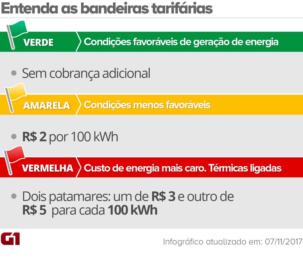 Infográfico mostra os valores da taxa cobrada em cada bandeira tarifária (Foto: Arte/G1)