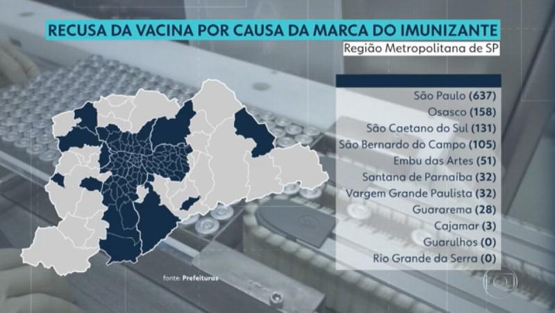 Mais de mil pessoas assinaram termo de recusa da vacina contra Covid por causa da marca do imunizante na região metropolitana de SP