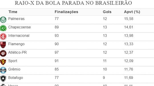 Foto: (Espião Estatístico)