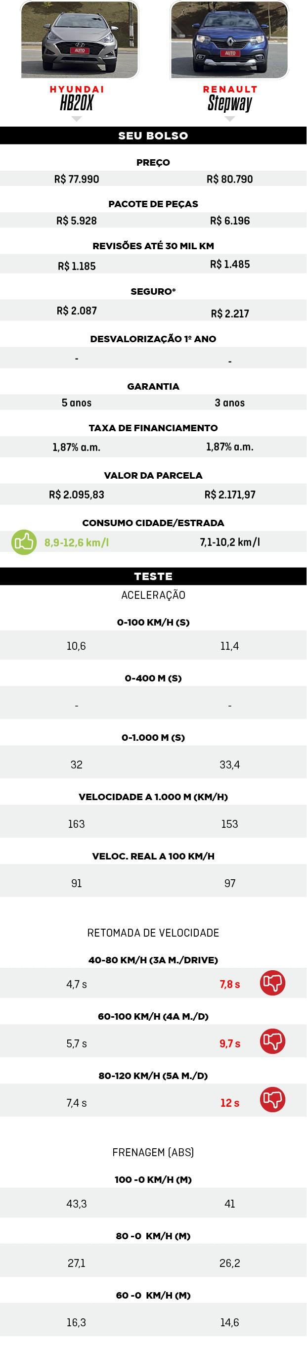 Tabelas - Hyundai HB20x e Renault Stepway (Foto:  )