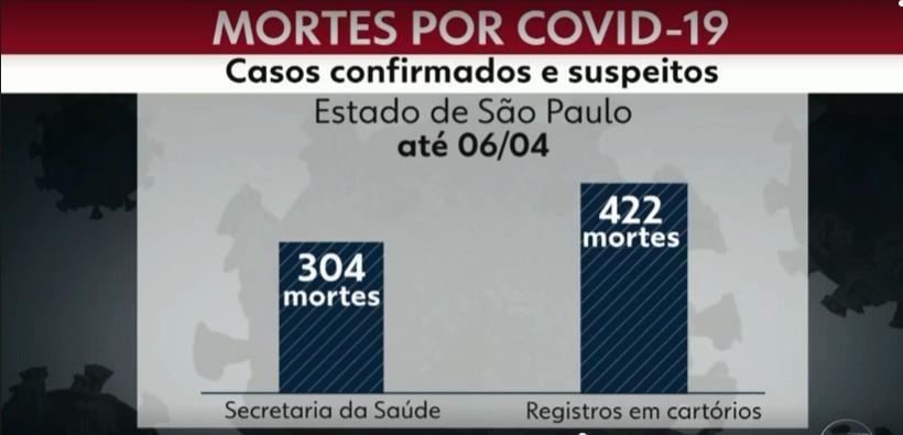 Cartórios de SP registram número maior de mortes por coronavírus que secretaria devido a demora no resultado de testes