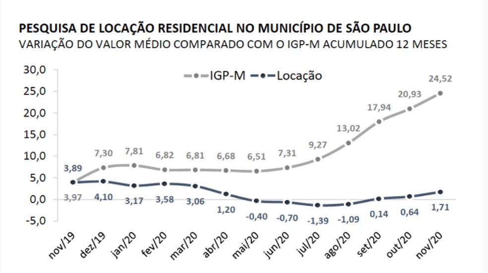 Variação do reajuste médio no aluguel e do IGP-M na cidade de São Paulo — Foto: Reprodução/Secovi-SP