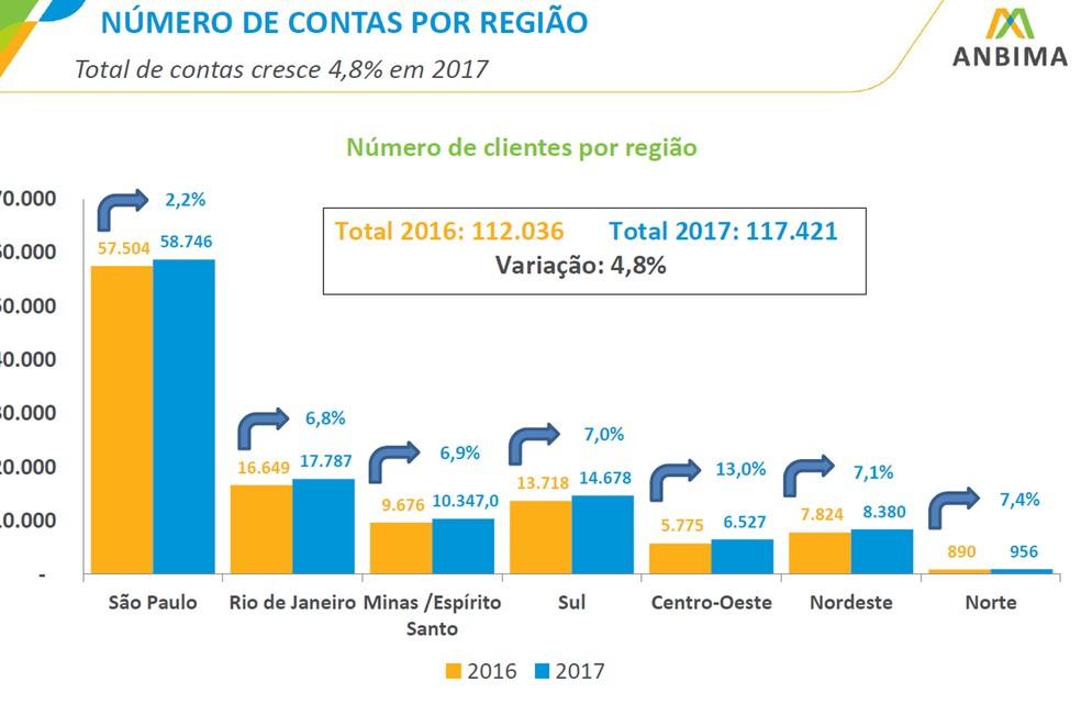 Brasil ganhou em 2017 mais de 5 mil investidores com mais de R$ 1 milhão em aplicações, segundo a Anbima (Foto: Divulgação)