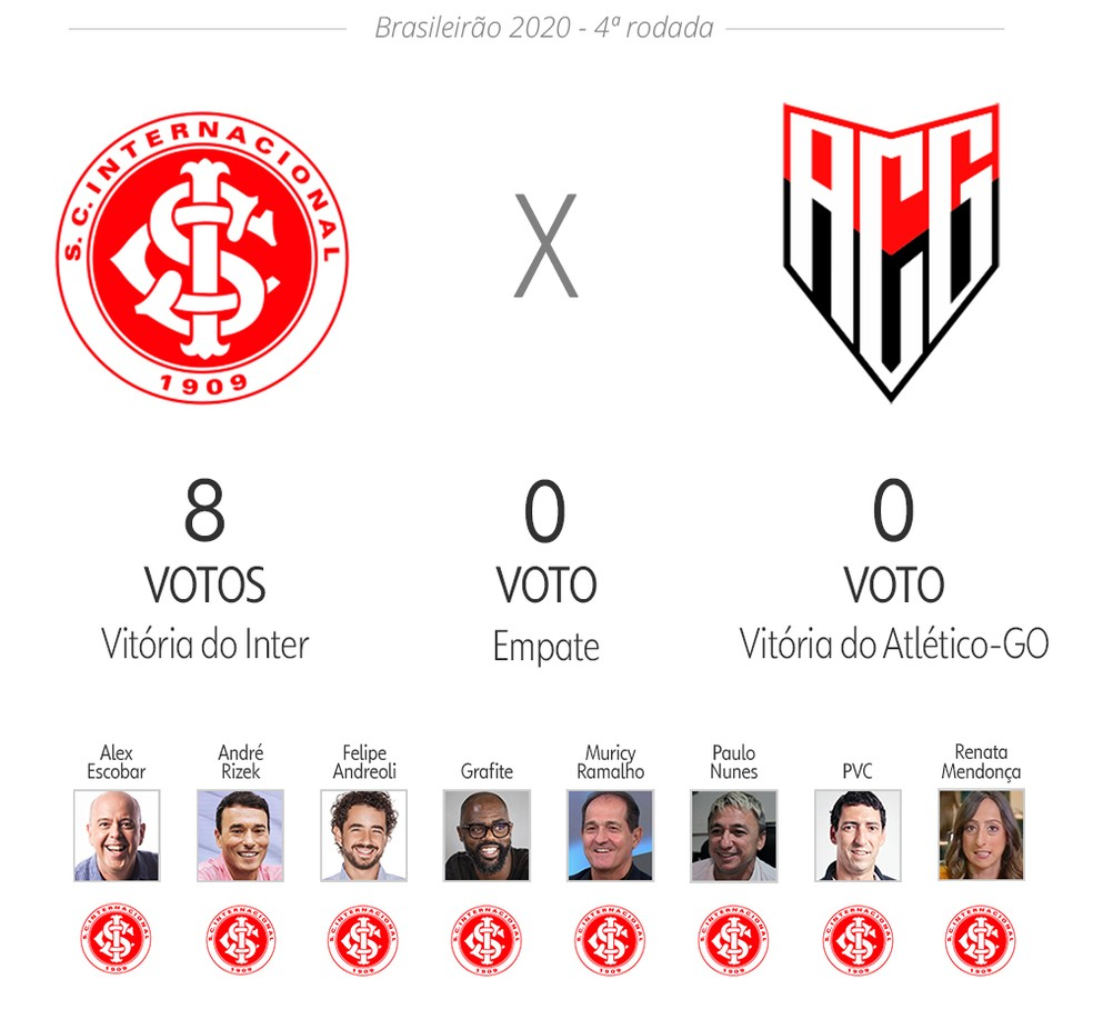 Palpite ge: Internacional x Atlético-GO — Foto: Infoesporte