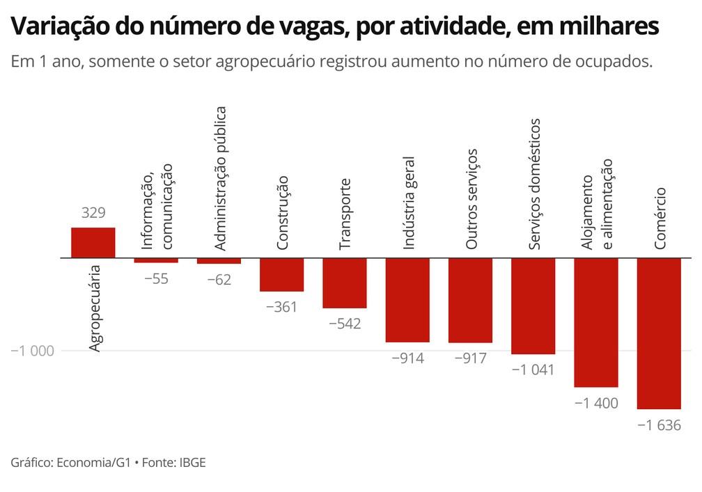 Comércio foi o setor com o maior número de fechamento de vagas em 1 ano. — Foto: Economia/G1