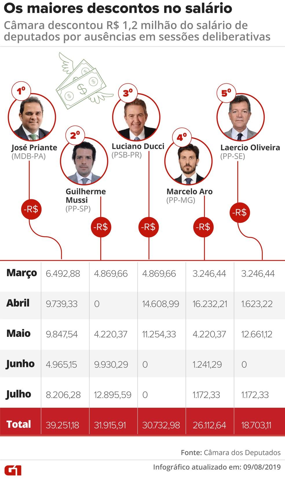 Os maiores descontos no salário: Câmara descontou R$ 1,2 milhão do salário de deputados por ausências em sessões deliberativas — Foto: Wagner Magalhães / G1
