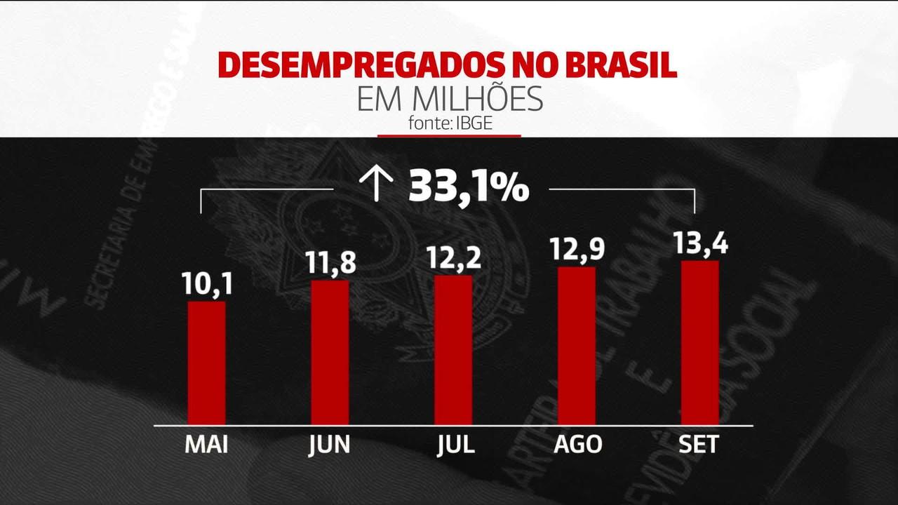Brasil tem crescimento de quase 3,5 milhões de desempregados a mais que maio deste ano