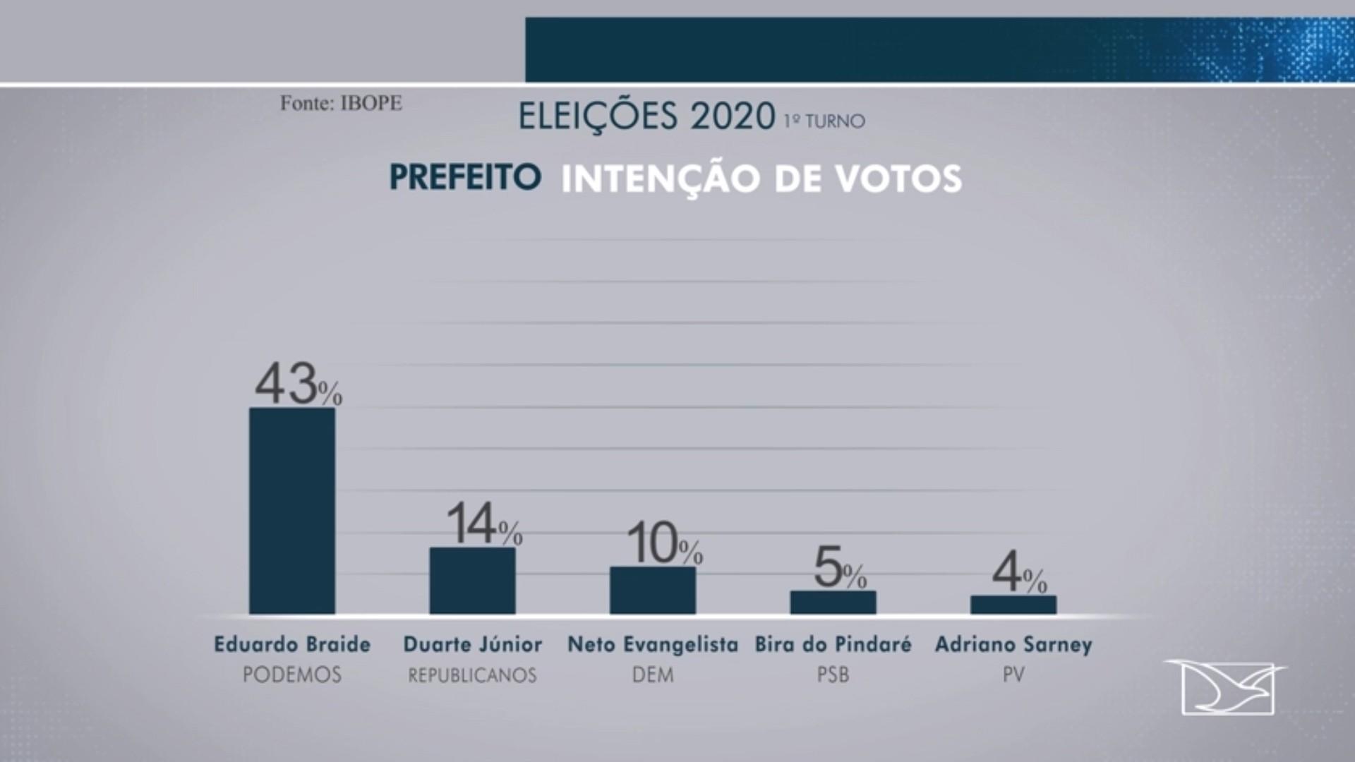 Pesquisa Ibope em São Luís: Braide, 43%, Duarte, 14%, Neto, 10%, Bira, 5%